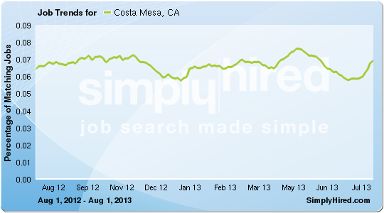 Costa Mesa job trends